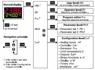 FAQ zum Kompaktregler JUMO dTRON 304/308/316